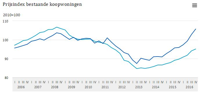 House prices in Rotterdam higher than peakyear 2008